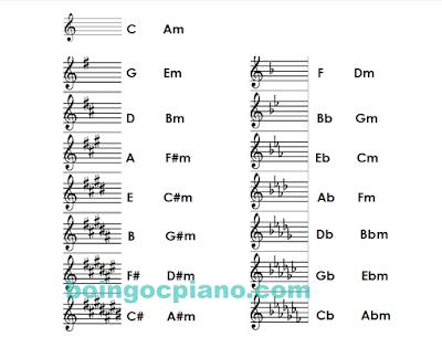 Tổng hợp 30 giọng/tone nhạc tương ứng với các dấu khoá biểu