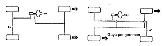 a. Tipe dan Konstruksi Master Silinde