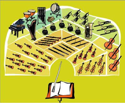 http://www.euskadikoorkestra.es/web/juegos/aula_musica/es/juego01.html