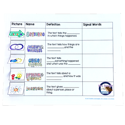 Non-Fiction Text Structures Pixanotes® are great for helping students remember key information for state tests!