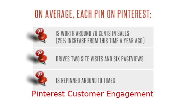 Pinterest Customer Engagement