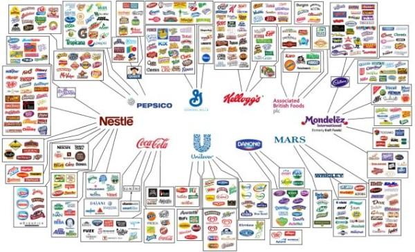 Risultati immagini per corporation alimentari