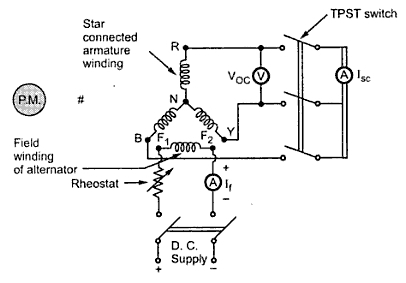 Voltage Regulation of Synchronous Machine (Alternator) by