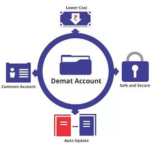 Demat Account खोलने के लिए कुछ जरुरी डॉक्यूमेंट