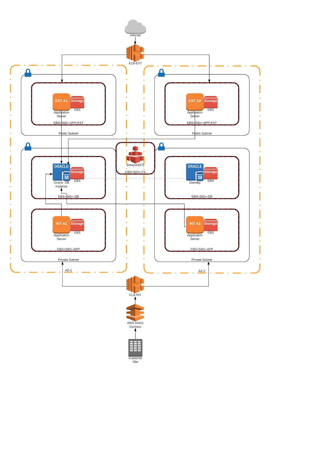 Clckwrk design blueprint oracle e business suite on aws clckwrk the blueprint shows the architecture we use plus weve given you a quick run down of the practical ways that our solution can make your life easier malvernweather Image collections