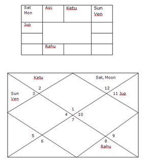 Bhrigu shastra astrology