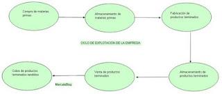 Ciclo-explotacion-de-la-empresa-Periodo-Medio-de-Maduración-(PMM)