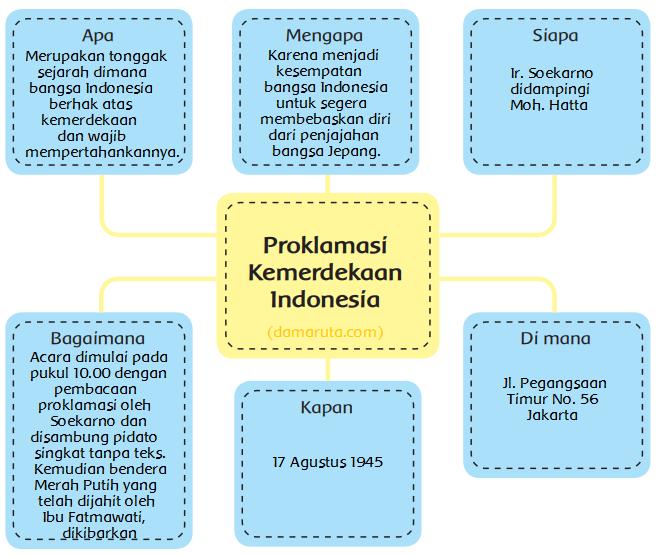 Peta Pikiran Teks Bacaan Proklamasi Kemerdekaan Indonesia Halaman 3 Belajar Kurikulum 2013