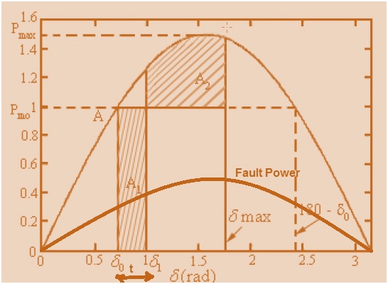 Power Swing | Electrical Concepts