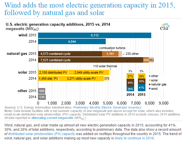 Wind adds the most new generation capacity, followed by gas and solar