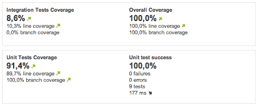Unit tests and integration tests coverage in sonar with gradle