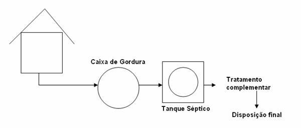 Sistema individual de tratamento de esgotos