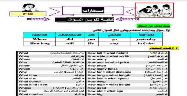 مذكرة الخلاصة لحل سؤال المحادثات Dialogue للمرحلة الثانوية لمستر محمد فوزى