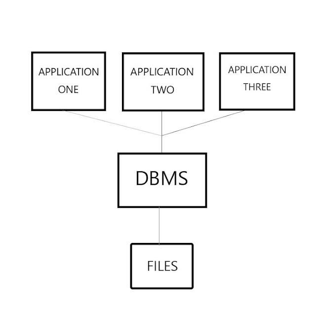 dbms, database management system, database management, relational database management system, database system, relational database, what is database, database, what is management, managment, management, manage, management system, data management, data management system,