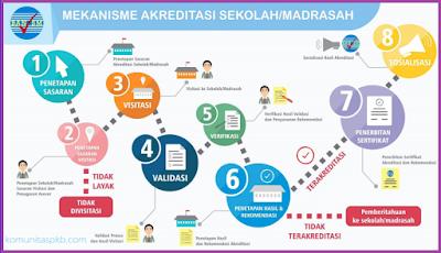 Panduan Khusus Akreditasi Sekolah/Madrasah Tahun 2018