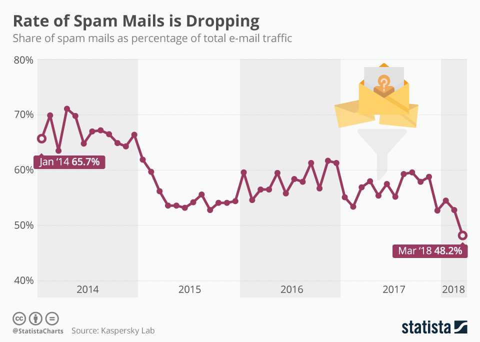 Rate of Spam Mails is Dropping - infographic