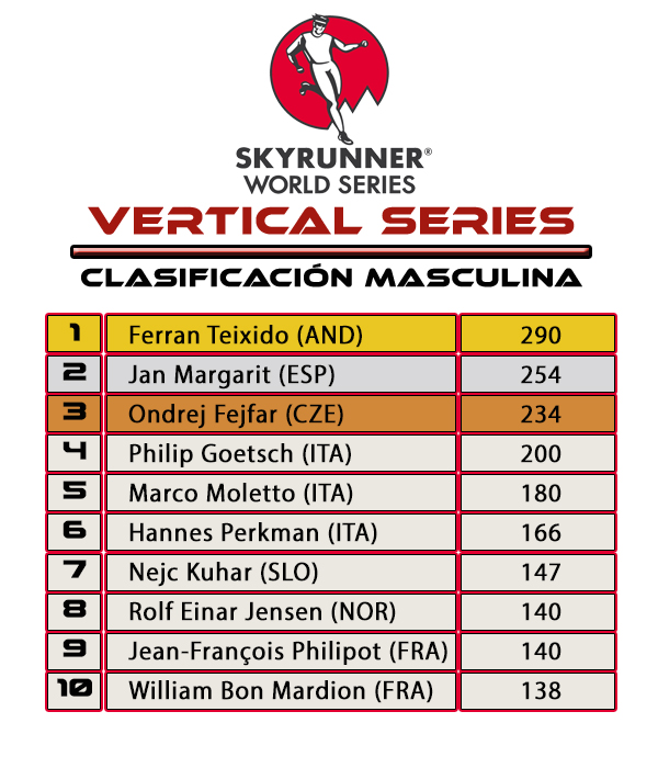 Skyrunner World Series Vertical Series Clasificación Masculina