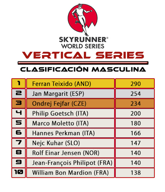 Skyrunner World Series Vertical Series Clasificación Masculina