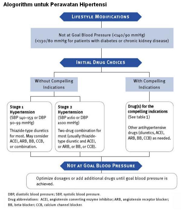 Darah Tinggi & Hipertensi: Rawatan Tekanan Darah Tinggi