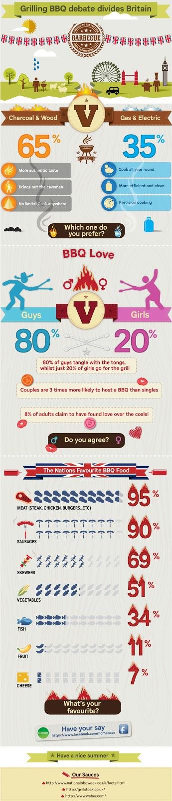 Homebase Grilling BBQ Debate Divides Britain infographic