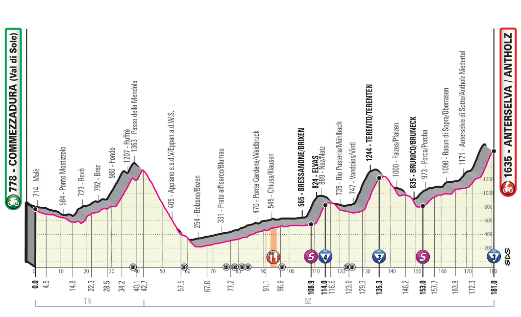 Rojadirecta Diretta GIRO d'Italia 17° Tappa Oggi: Commezzadura arrivo Anterselva Streaming su Rai TV | Ciclismo 2019.