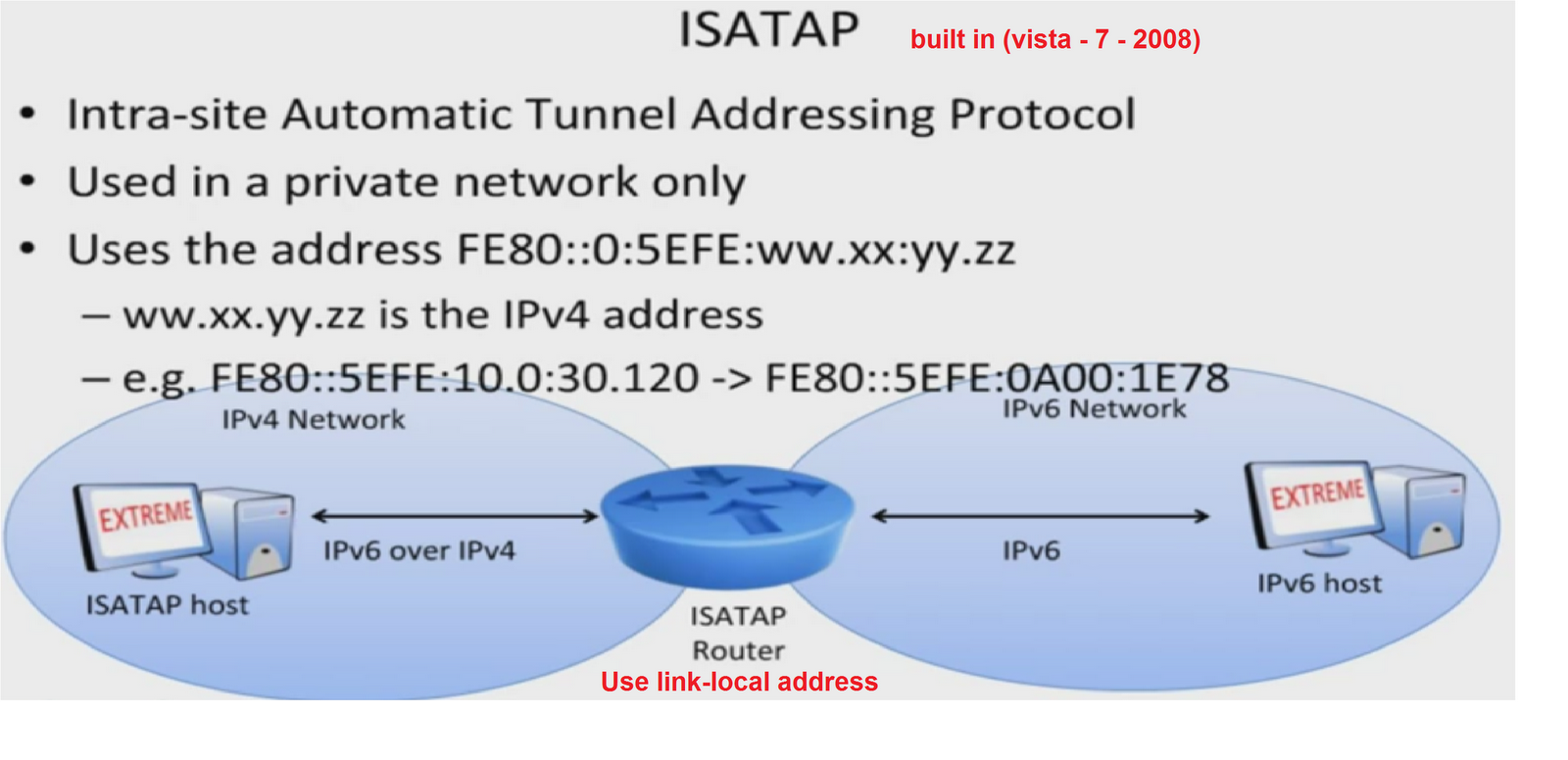 Easy Networking: ISATAP Router...