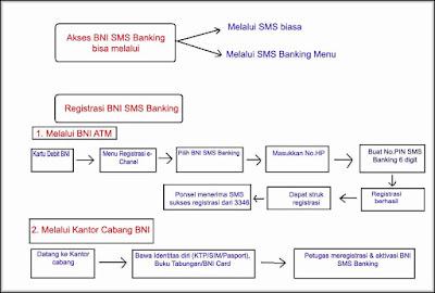 gambar cara cek saldo dengan SMS Banking BNI