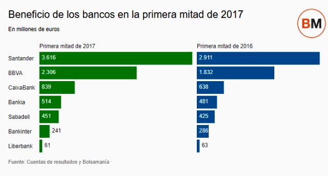 La banca gana más de 8000 millones, un 21% más, en el primer semestre de 2017