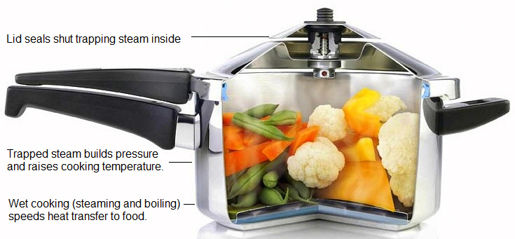 how pressure cookers work