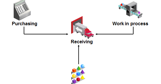 Oracle Financials Handbook: Receive Inventory