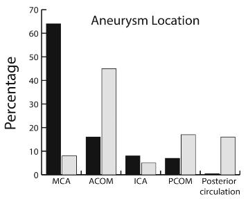 図:脳動脈瘤の位置とコイル クリップの棲み分け