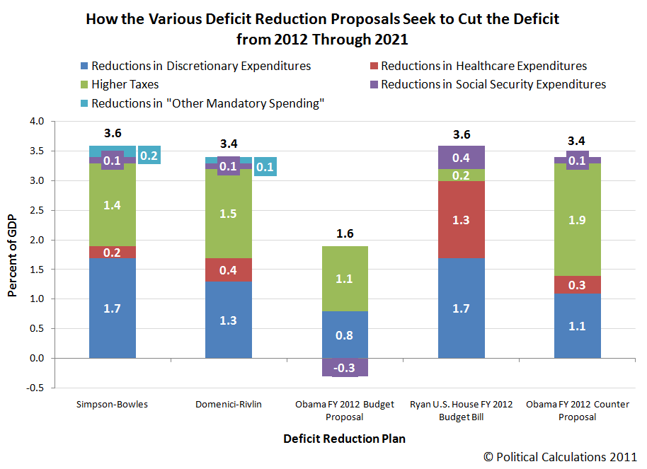 How the Various Deficit Reduction Proposals Seek to Cut the Deficit from 2012 Through 2021