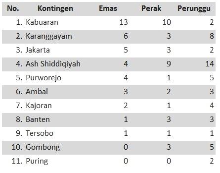 Padepokan Setio Budhi, dari Tersobo Merambah Hingga Jakarta dan Banten