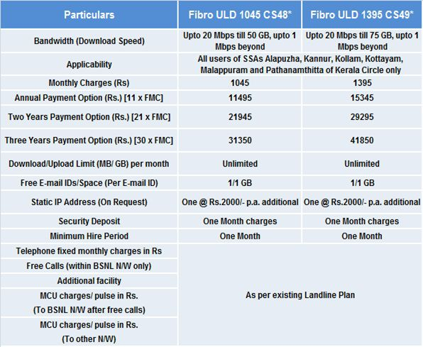 BSNL FTTH Unlimited Broadband plans in Kerala circle