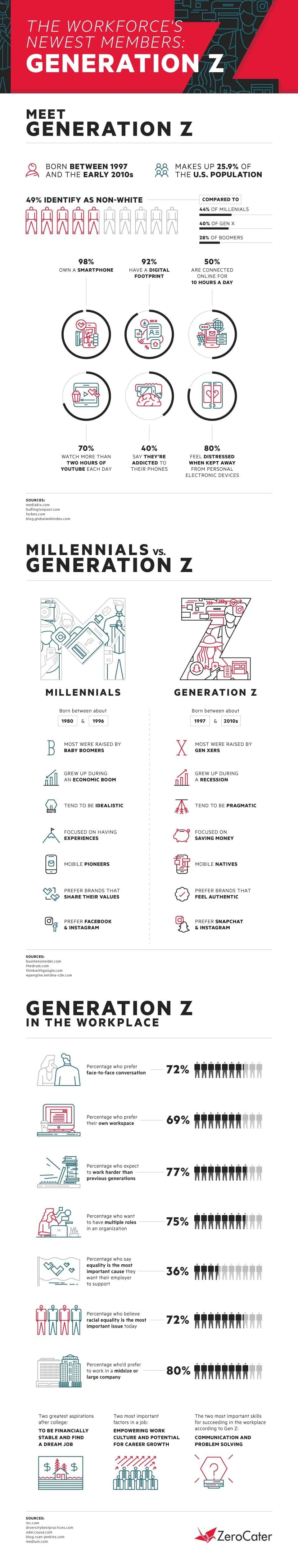 The Workforce's Newest Members: Generation Z #infographic