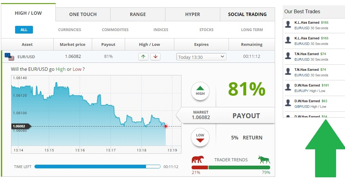 Binary options social traders