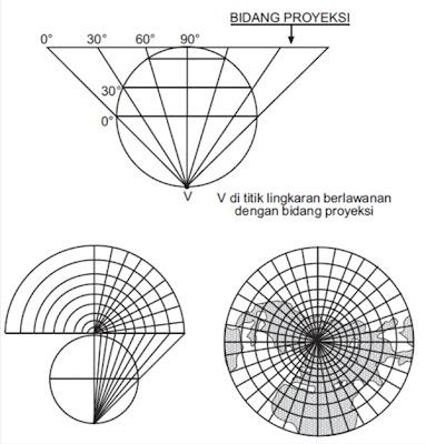 Proyeksi Azimuthal Stereografik