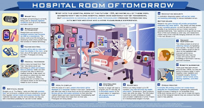 Hospital Rooms of the Future
