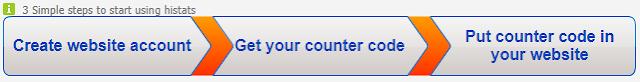 Cara mengechek traffic website dengan histats
