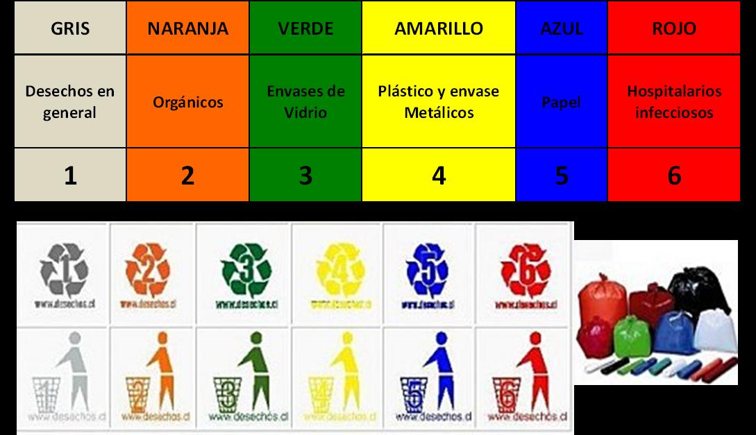 Reciclaje - Colores para reciclar ...