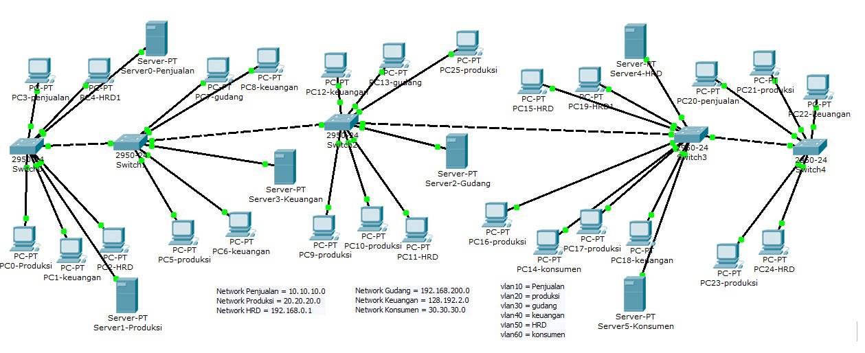 Cisco Commands