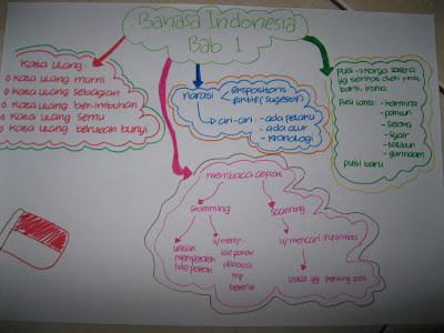 Carpon Mangle Sunda Buku Guru Kls 10 Slideshare 400 X 300 183; 41 Kb 183; Jpeg Susanti Mind Map Quot;bahasa Indonesiaquot;