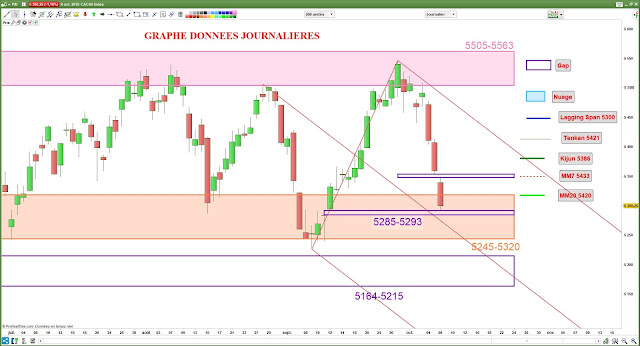 Analyse chartiste du CAC40 [08/10/18]