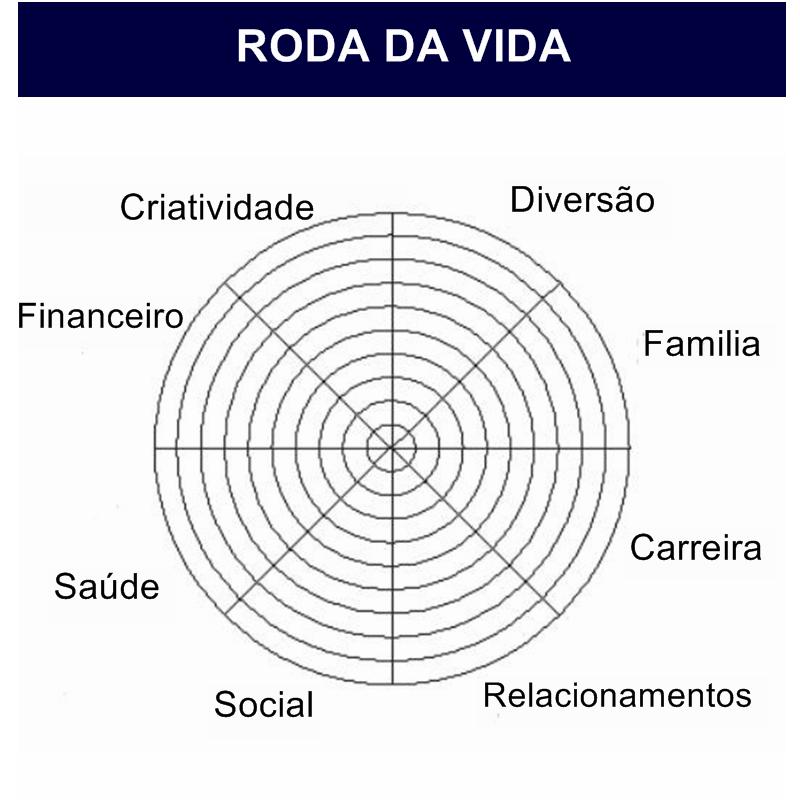 684c14bd8ef Esta Roda Vida é rotulado com oito áreas da vida.