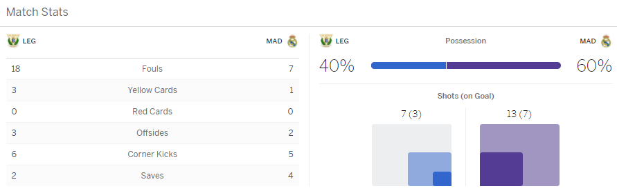 แทงบอล ไฮไลท์ เหตุการณ์การแข่งขัน เลกาเนส vs เรอัล มาดริด