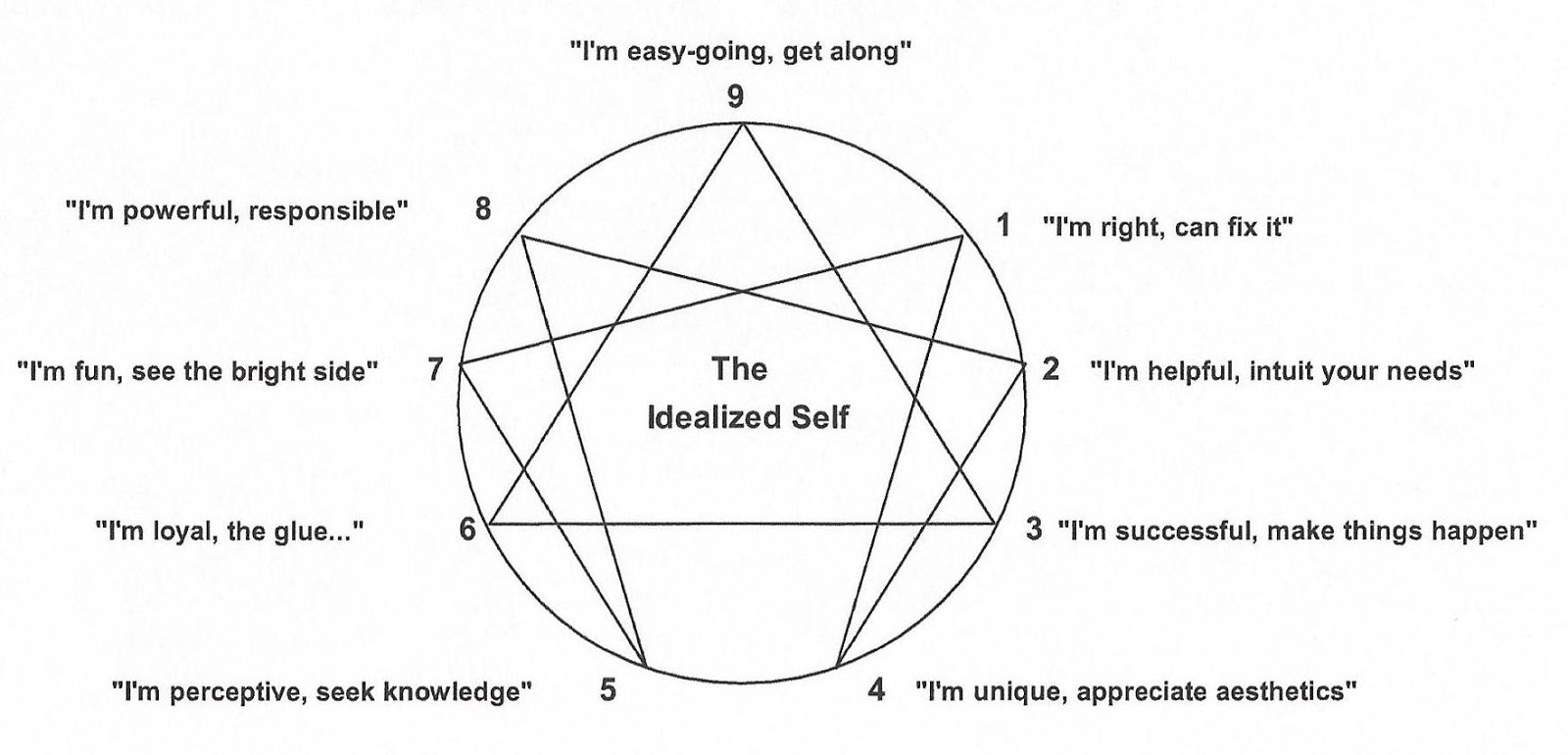 Enneagram Questions Answered