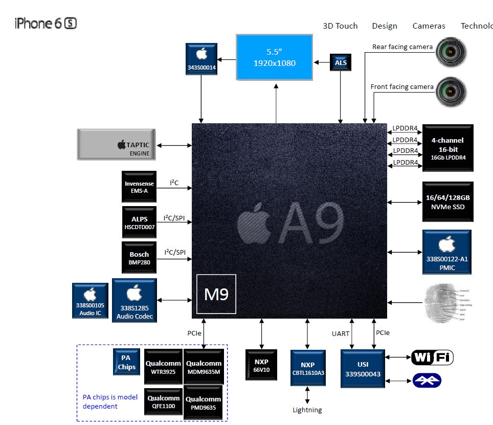 iphone 4 block diagram block diagram iphone 4