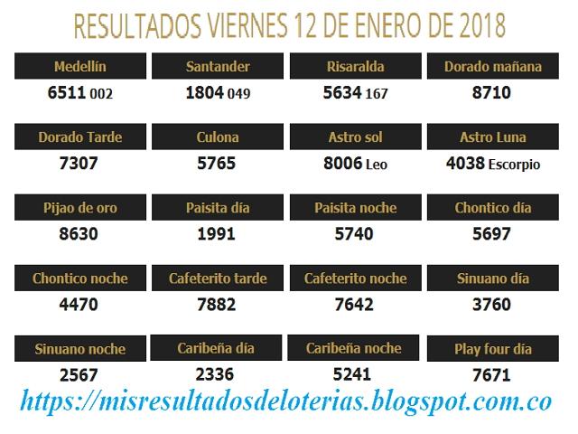 Resultados de las loterías de Colombia | Ganar chance | Resultado de la lotería | Loterias de hoy 12-01-2018