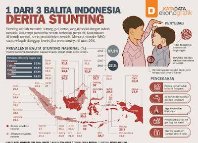 Tingginya Penderita Stunting di Tiga Kabupaten di Lampung Akibat Posyandu Tidak Berjalan Baik