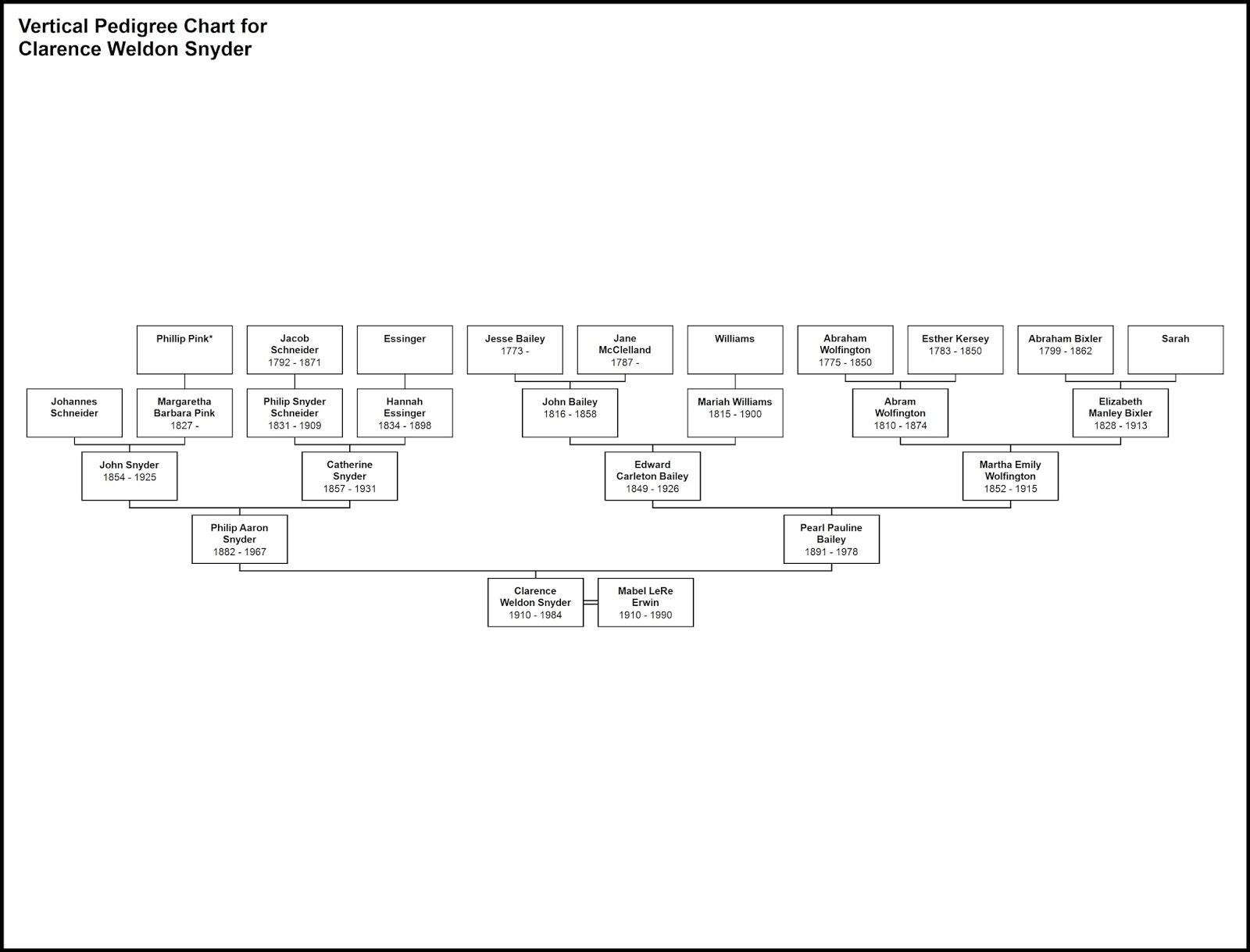 family pedigree maker